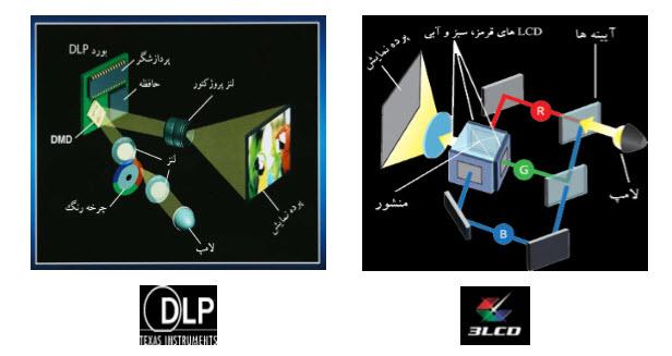 دیتا پروژکتور DLP/3LCD