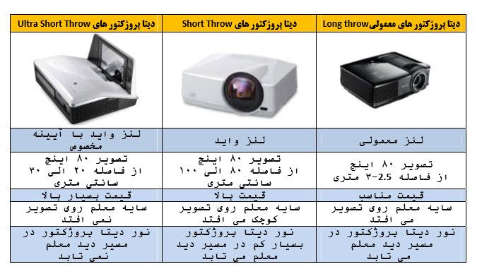 انواع دیتا پروژکتور از نظر لنز